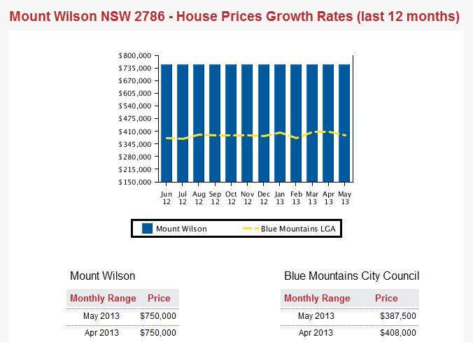 Mount Wilson Property Prices 2013