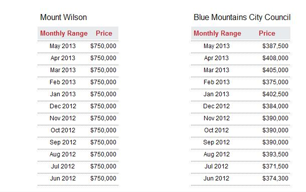Mount Wilson compared with Blue Mountains Property Prices 2013