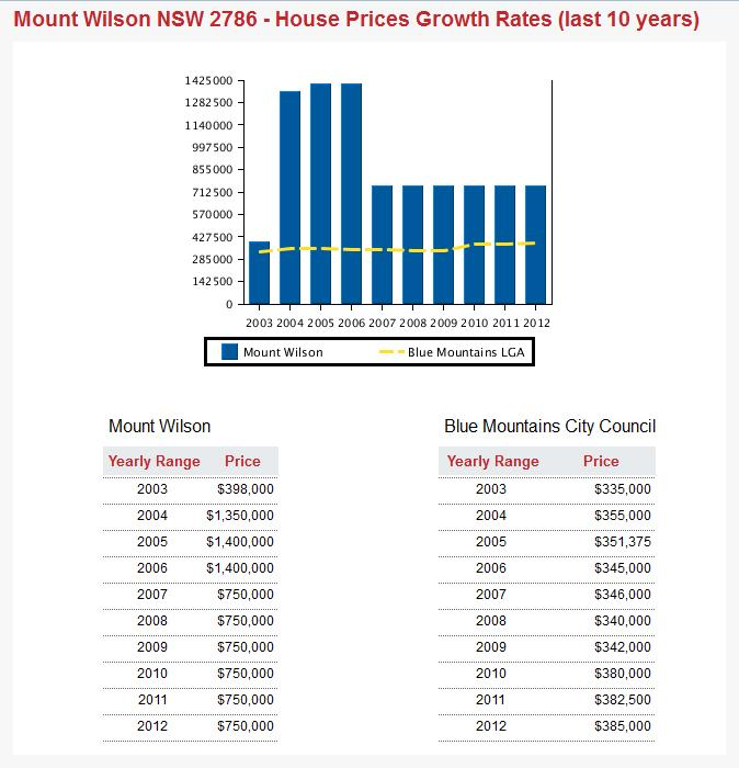 Mt Wilson Vs Blue Mountains Property Prices 2003-2013