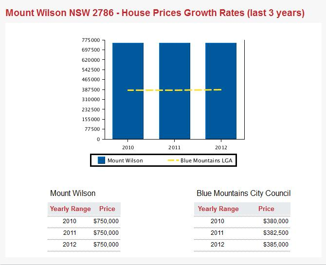 Mt Wilson Vs Blue Mountains Property Prices 2010-2013