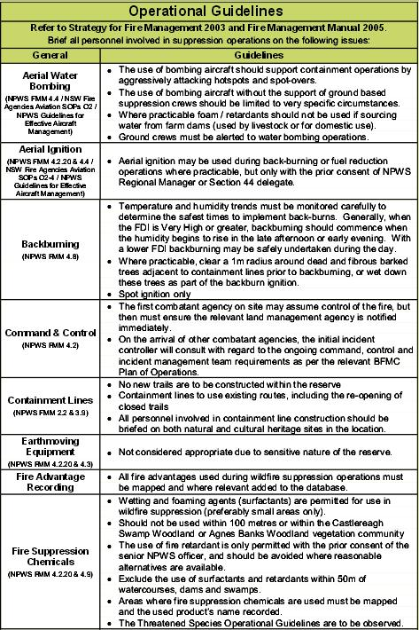 Fire Management Operational Guidlines (NPWS,2006)
