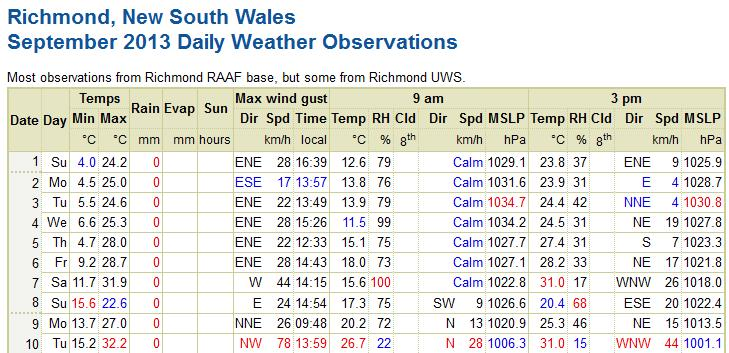 Weather Observations at Richmond